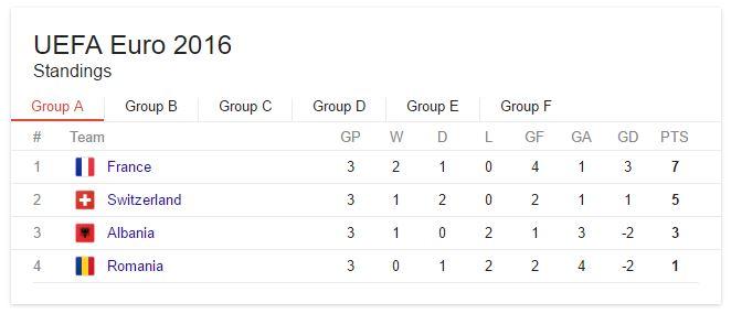 France Euro 2016 Group