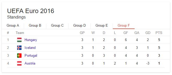 Portugal Euro 2016 Group