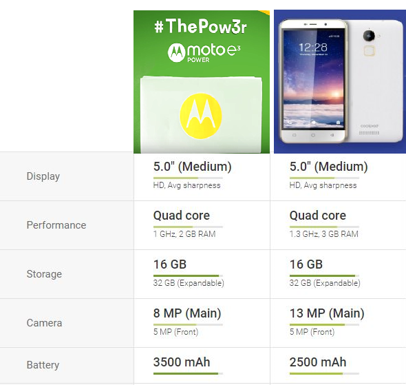 Moto E3 Power Vs Coolpad Note 3 lite