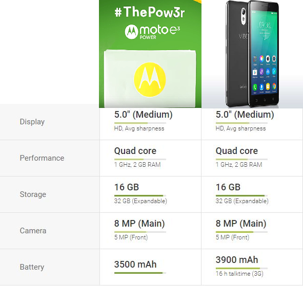 Moto E3 Power Vs Lenovo Vibe P1m