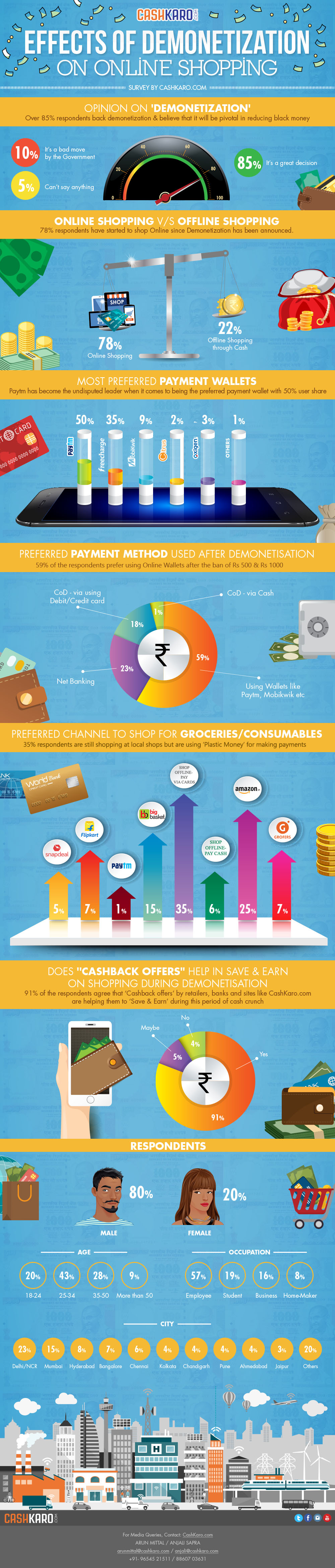 infographics of demonetization effects on online shopping