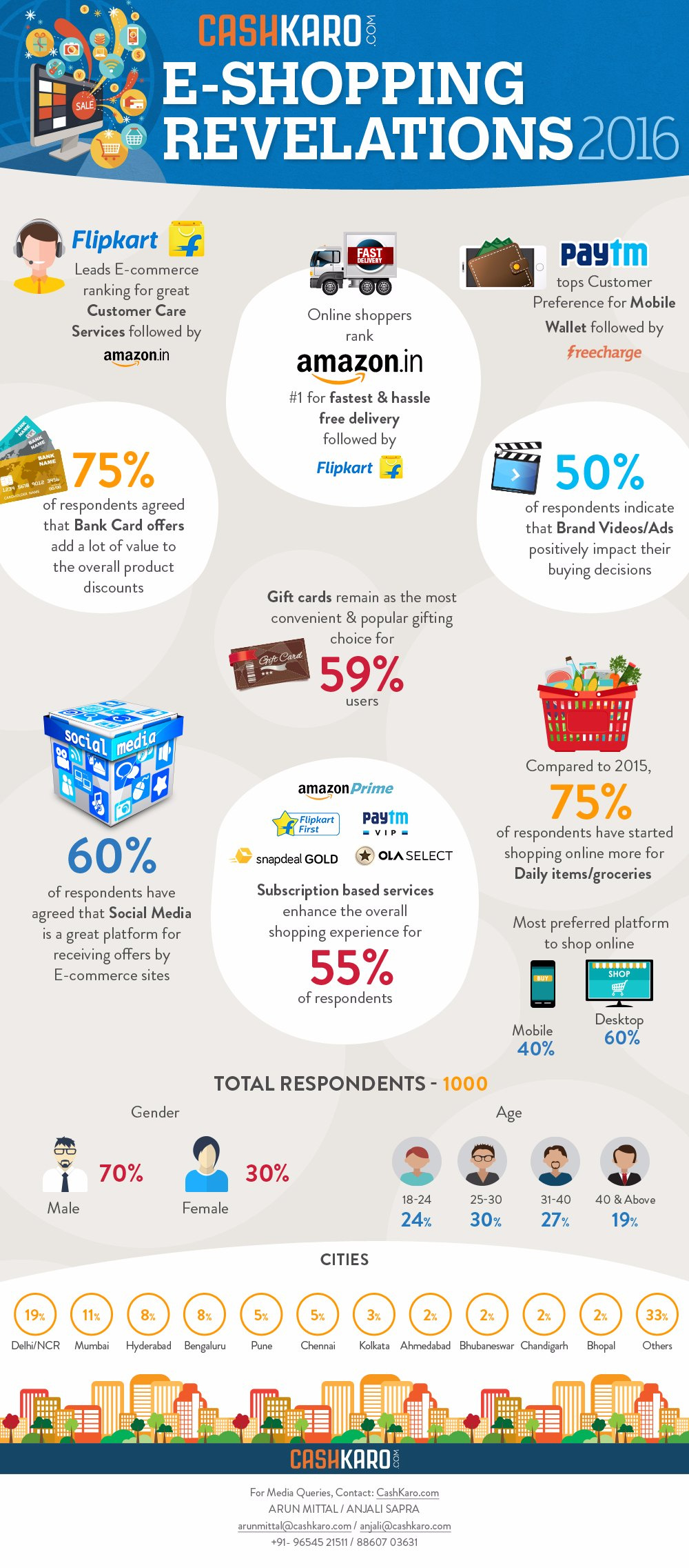 CashKaro.com 'E-Shopping Revelations' 2016 - INFOGRAPHIC