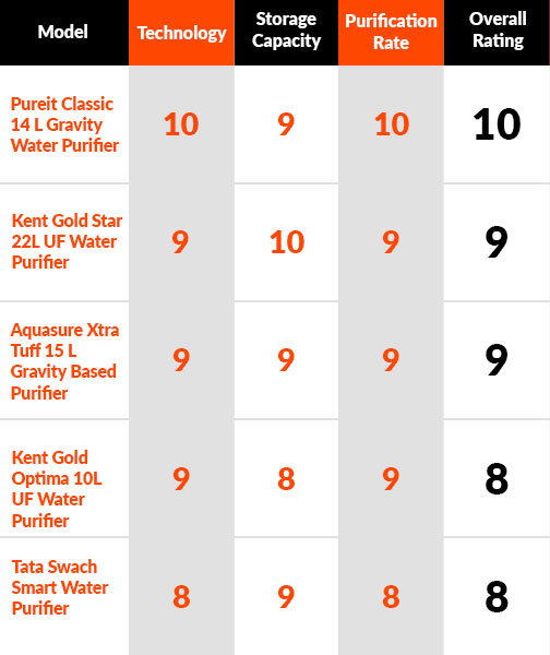 Best Selling Gravity Based Water Purifiers