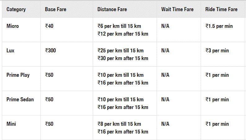 ola price vs car