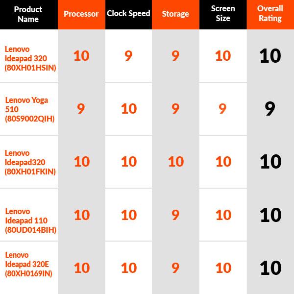 Top 5 Best Lenovo Laptops Under Rs 30000