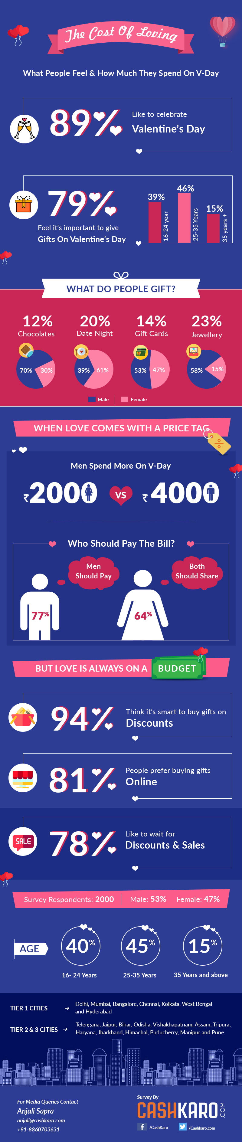 Valentines day Infographic by CashKaro