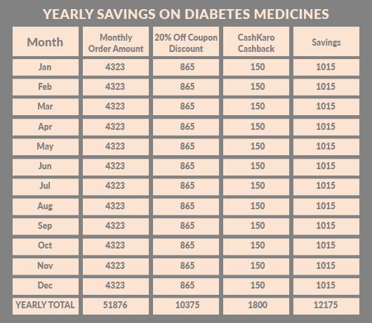 Yearly Savings On Diabetes Medicines