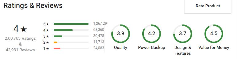 Ambrane 10000 mAh Power Bank Ratings
