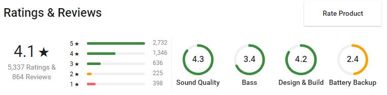 Flipkart SmartBuy 3W Bluetooth Speaker Ranting & Reviews