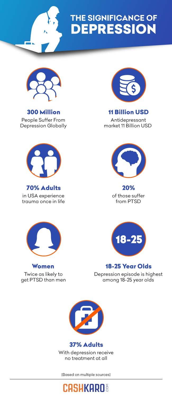The Health & Economic Impact of Depression - Infographic