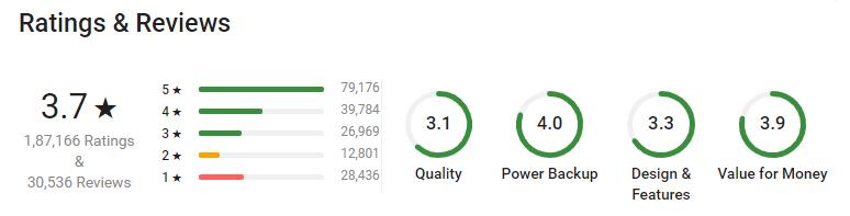 Ipro Power Bank 10400 Mah Ratings on Flipkart