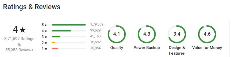 Intex 11000 mAh Power Bank Ratings on Flipkart