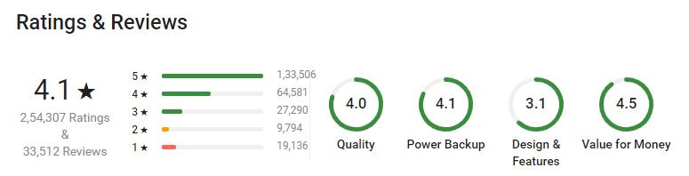 Syska 10000 mAh Power Bank Ratings on Flipkart
