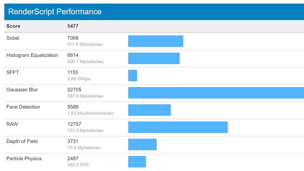 Oppo PCDM10 RenderScript Performance