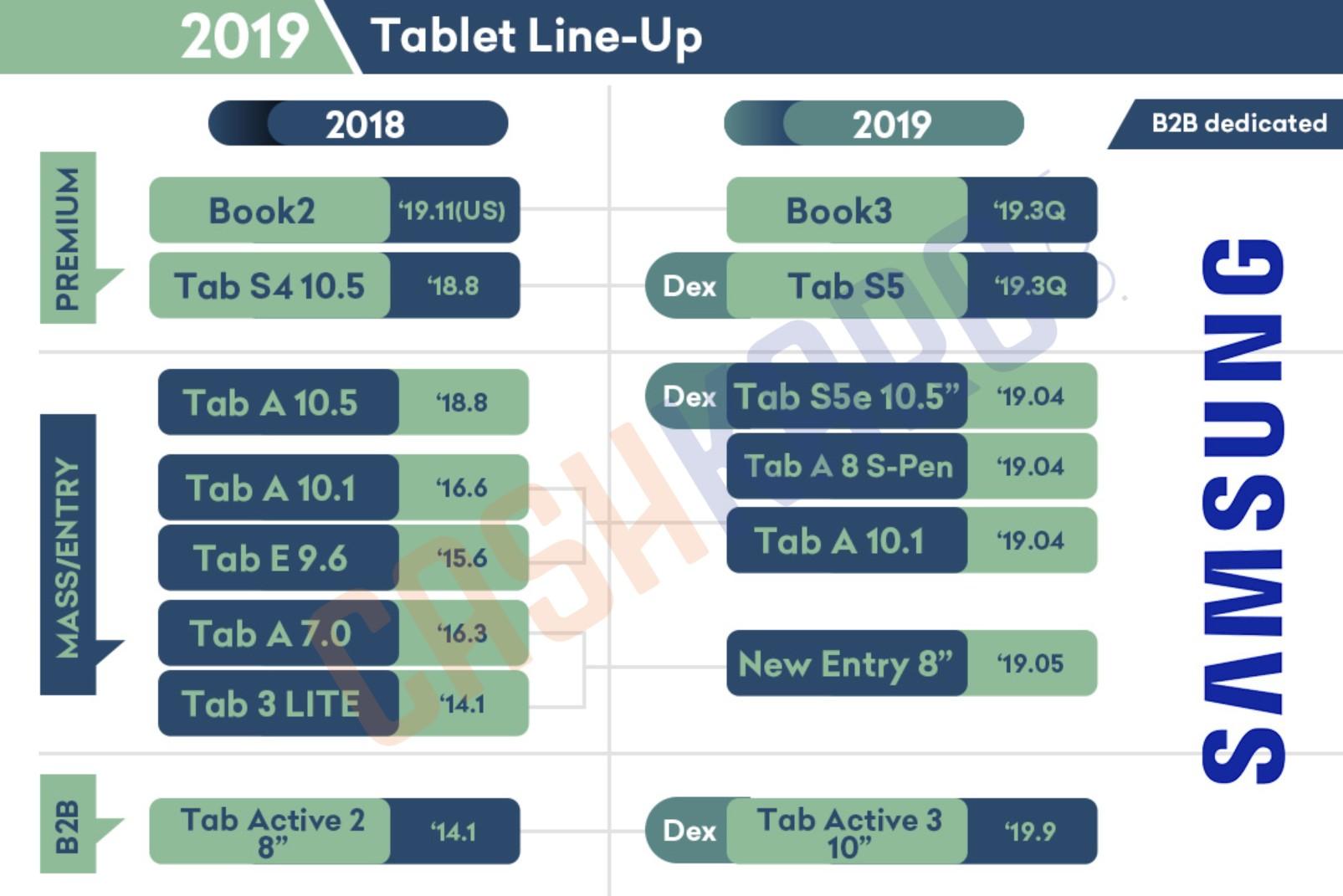 Samsung Tablet Lineup
