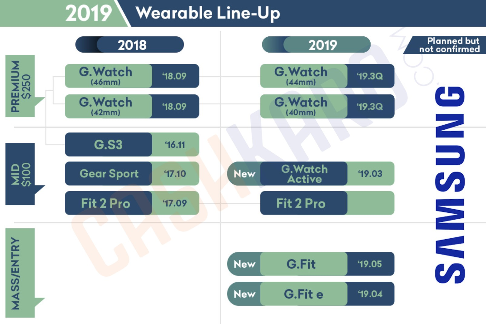 Samsung Wearable Lineup
