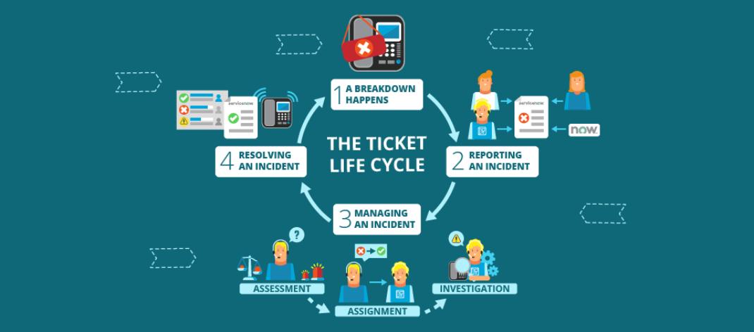 IT Ticketing System